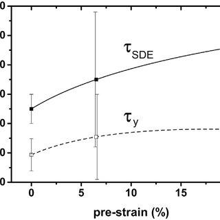 (PDF) Assessment of strain hardening in copper single