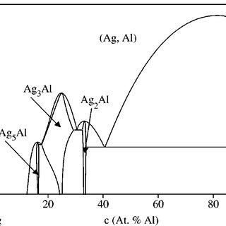 (PDF) Predicted hcp Ag-Al metastable phase diagram