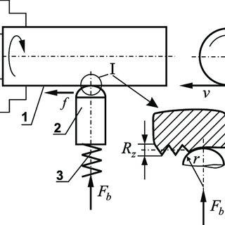 (PDF) Effect of slide burnishing basic parameters on