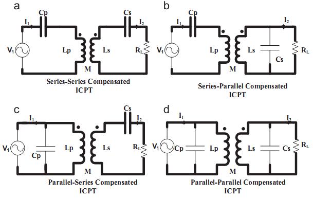 Compensation topologies (a) SS, (b) SP, (c) PS, (d) PP