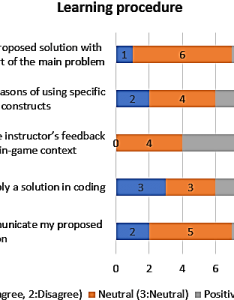 Horizontal stacked bar chart of top bottom boxes user responses about also rh researchgate