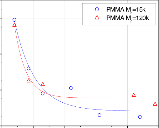 T g of PMMA (M n =120k) and PMMA (M n =15k) vs. film