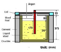 -Schematic diagram of induction furnace cross section ...