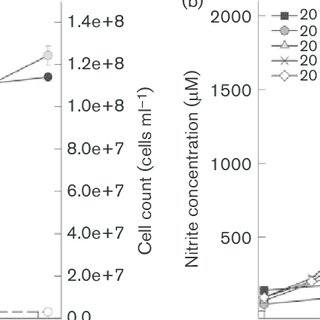 (PDF) Nitrososphaera viennensis sp. nov., an aerobic and
