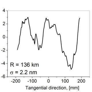 (PDF) Cross comparison of surface slope and height optical