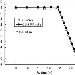 The critical currents for the conductor sample (lines) and