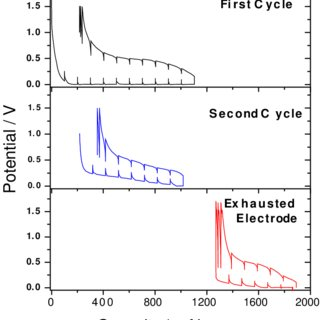 First cycle insertion capacity in the pure silicon anode