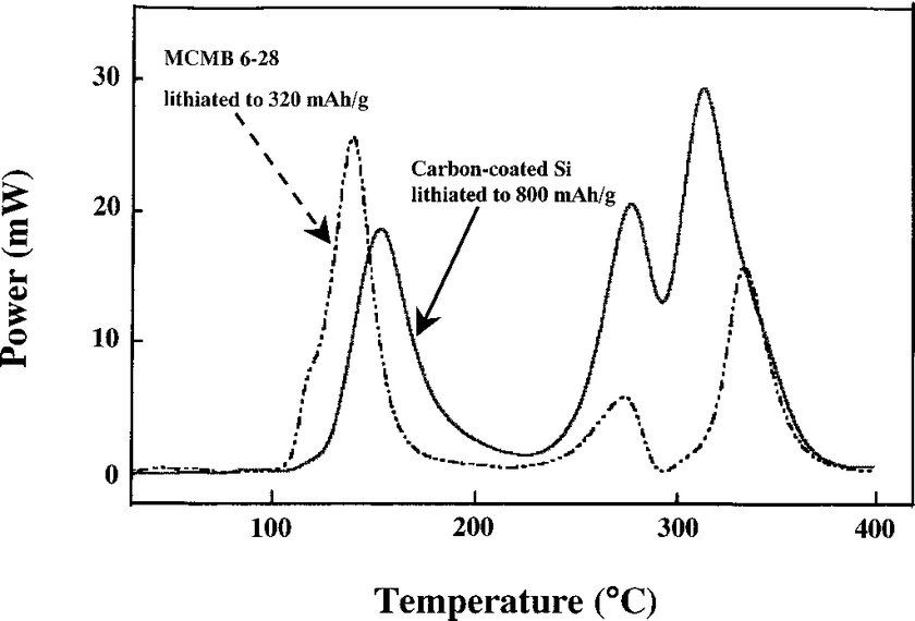 DSC thermal profiles of carbon-coated Si lithiated to 800