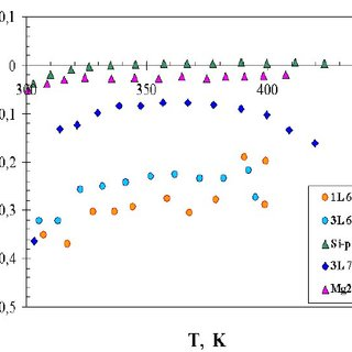 Temperature dependencies of thermoelectric power