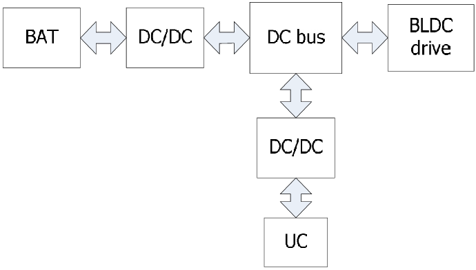 Energy flows diagram of the studied hybrid electric