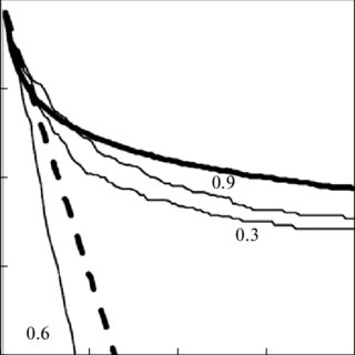 Effect of depth of water on the oxygen transfer capacity