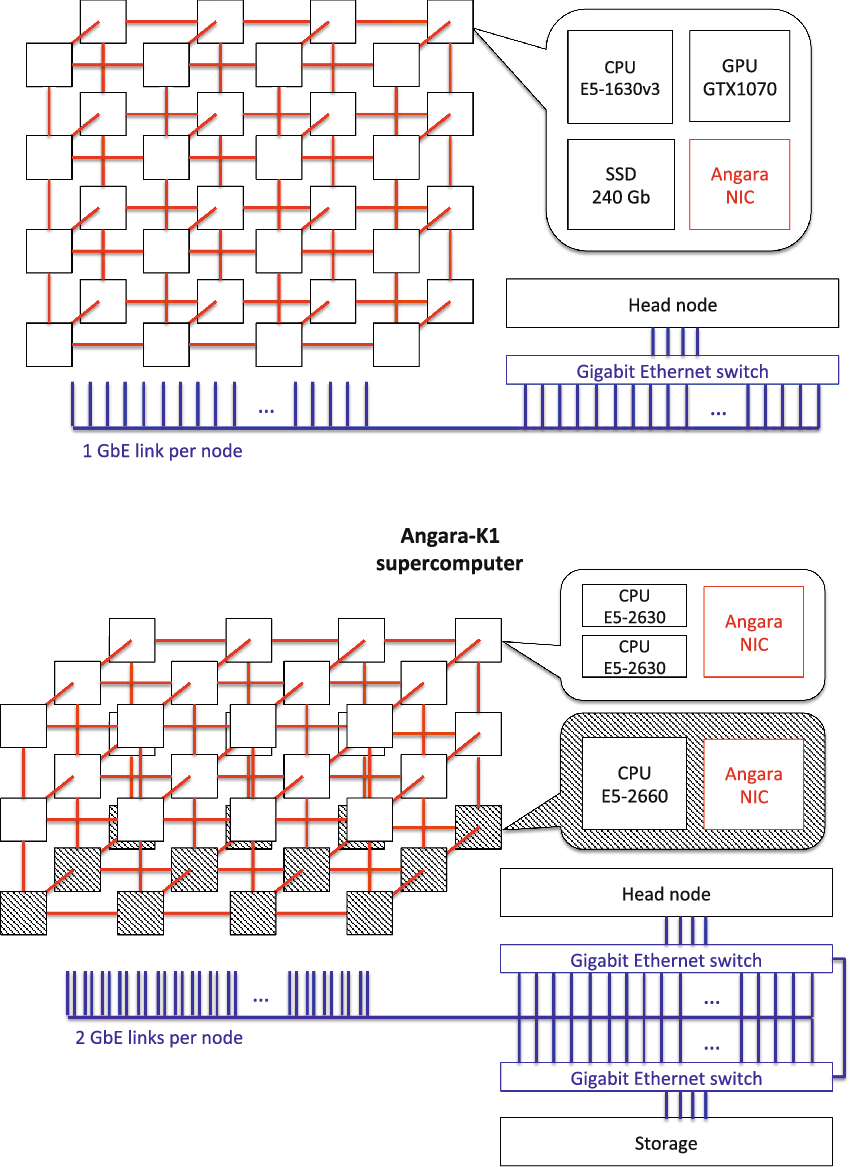 medium resolution of the schemes of the supercomputers desmos and angara k1