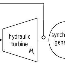 Scheme of the Sayano-Shushenskaya hydropower plant: 1