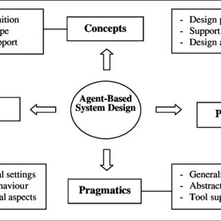 A framework for assessing the design complexity of ABS