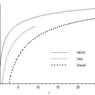 (PDF) ICEF2005-1221 HIGH EFFICIENCY HYBRID CYCLE ENGINE
