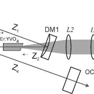(PDF) Resonantly pumped Kerr-lens mode-locked Er:YVO4 laser
