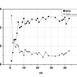 (PDF) Comparison of Machine Learning Techniques for