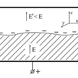 Schematic diagram of the surface of liquid helium, charged
