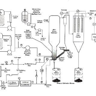 9 . Hazen Process Off-Gas Filter, Off-Gas Blower, and