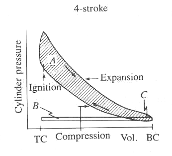 3 shows a P-V diagram of a spark ignition four stroke