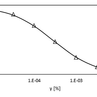 Approximation of the Vucetic and Dobry (1991) shear