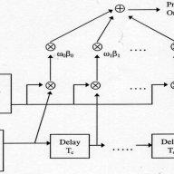 Block Diagram of Multilevel UEP Codes and Rake receivers