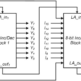 16-bit incrementer/decrementer realized using the cascaded