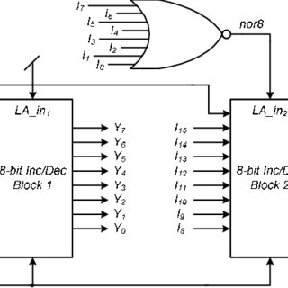 Priority encoding based 8-bit incrementer/decrementer