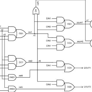 16-bit incrementer/decrementer circuit implemented using
