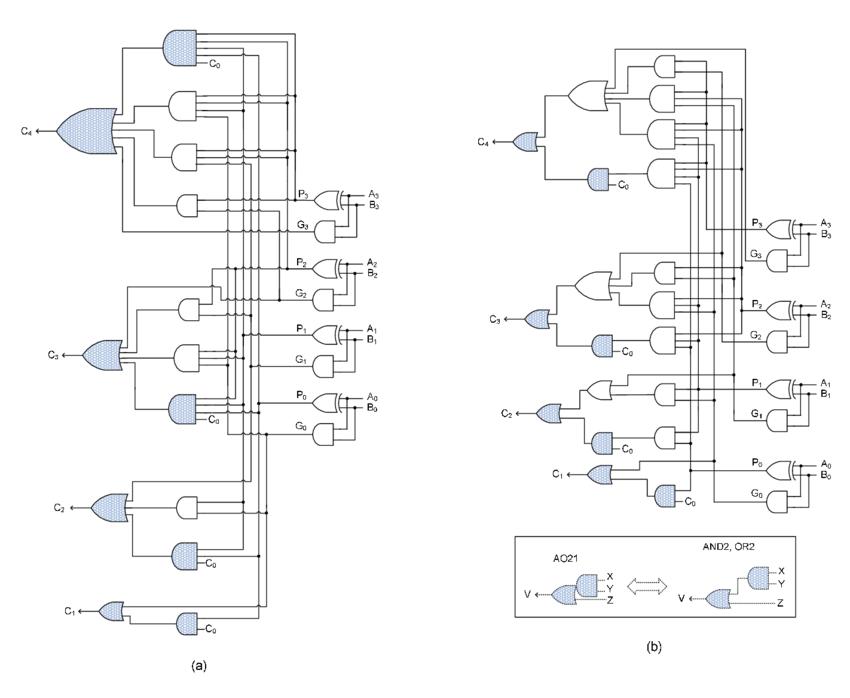 Example 4-bit conventional carry lookahead generators (a