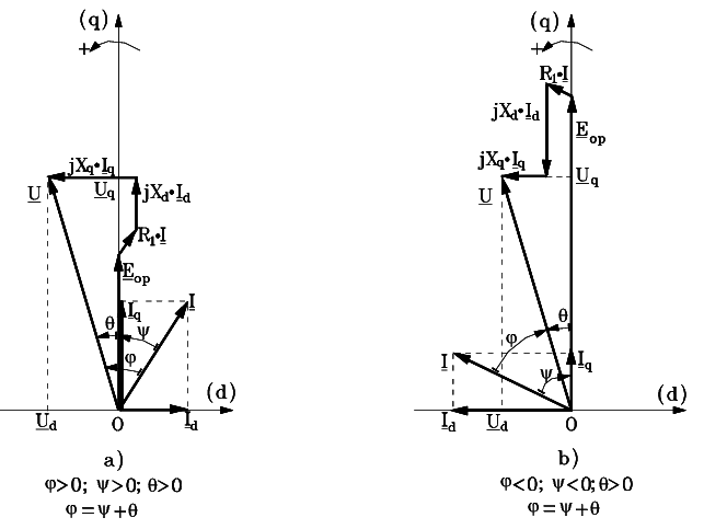 Blondel phasor diagram of synchronous motor with salient