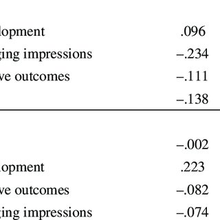 (PDF) Development and Initial Validation of the Impression
