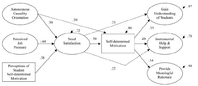 Revised model of antecedents of teacher motivational
