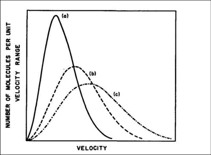 2: Maxwell-Boltzmann distribution of molecule velocities