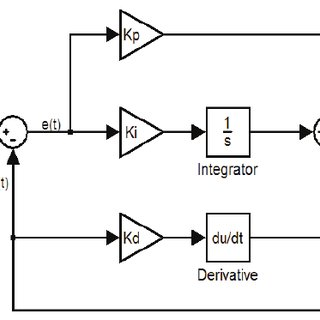 Cascade control scheme for position and speed control