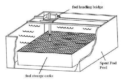 Schematic diagram of Spent Fuel Pool. Source: [6
