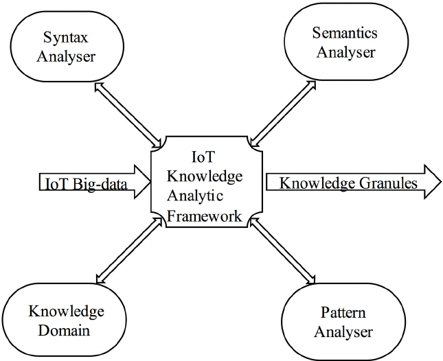 Alliances of an IoT knowledge analytic framework