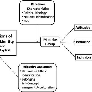 (PDF) Conceptions of national identity in a globalised