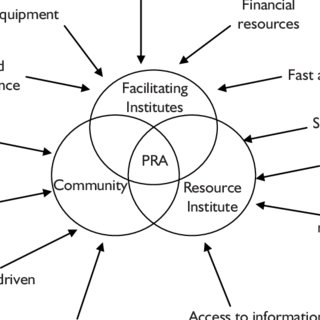(PDF) Emergence of Participatory Rural Appraisal (PRA