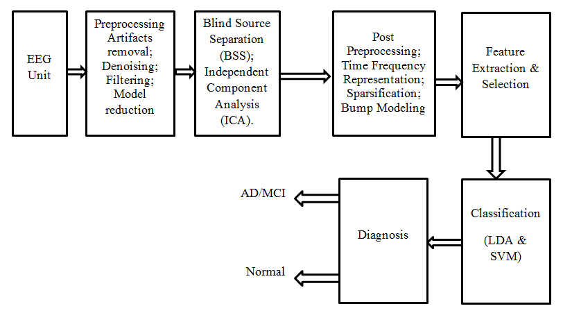 Fig 2. Block Diagram of Proposed System a) EEG Unit: It is