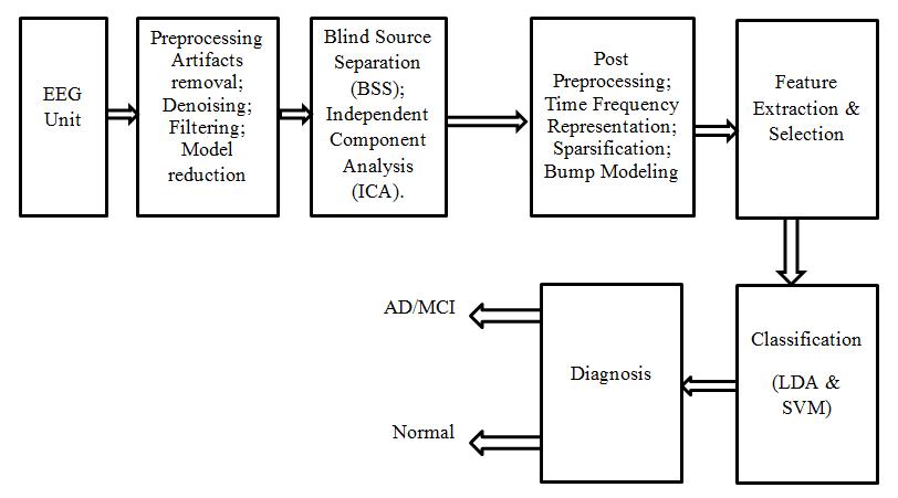 computer block diagram ppt