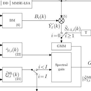 (PDF) An Iterative Speech Model-Based a priori SNR Estimator