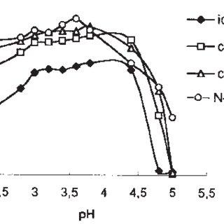 (PDF) Investigation of Pd-catalysed Co(III)-EDTA