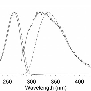 Steady-state absorption and fluorescence spectra of 5