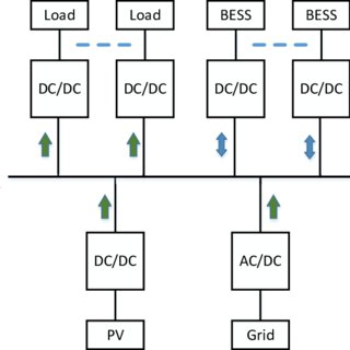 (PDF) Modeling and Stability Analysis of a DC Microgrid