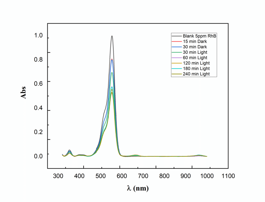 1247 questions with answers in UV-VISIBLE SPECTROSCOPY