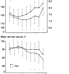 haemoglobin concentration and mean erythrocyte volume mean sd during pregnancy and postpartum in [ 850 x 1152 Pixel ]