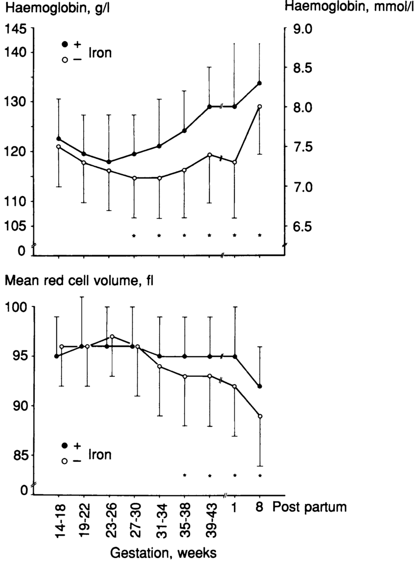 hight resolution of haemoglobin concentration and mean erythrocyte volume mean sd during pregnancy and postpartum in