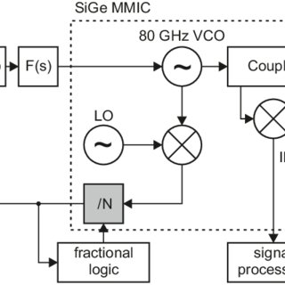 System concept for a fractional-N mm-wave ramp generator