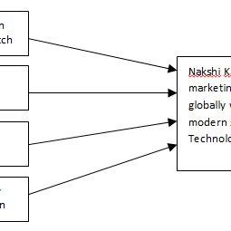 (PDF) Revitalization of Nakshi Kantha through Modern
